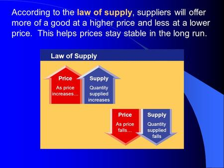 According to the law of supply, suppliers will offer more of a good at a higher price and less at a lower price. This helps prices stay stable in the.