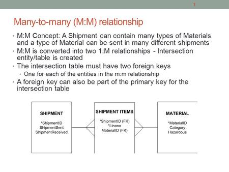 Many-to-many (M:M) relationship M:M Concept: A Shipment can contain many types of Materials and a type of Material can be sent in many different shipments.