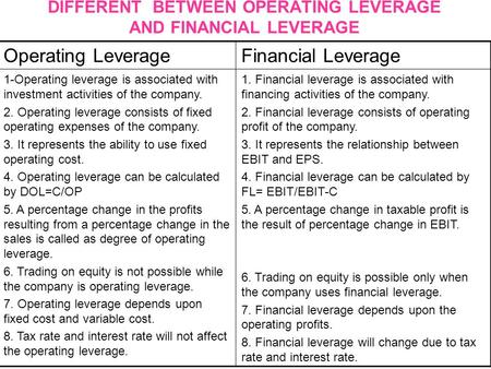 DIFFERENT BETWEEN OPERATING LEVERAGE AND FINANCIAL LEVERAGE