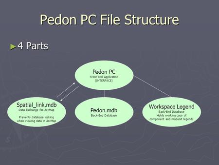 Pedon PC File Structure ► 4 Parts Pedon PC Front-End Application (INTERFACE) Spatial_link.mdb Data Exchange for ArcMap Prevents database locking when viewing.