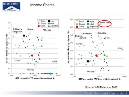 Income Shares Source: WDI Database 2012 Kenya. Gini Index Source: WDI Database 2012.