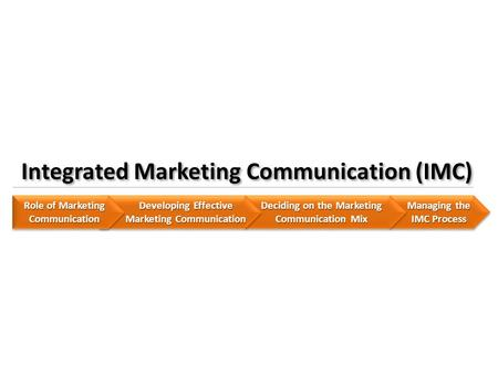 Managing the IMC Process Deciding on the Marketing Communication Mix Developing Effective Marketing Communication Role of Marketing Communication Integrated.
