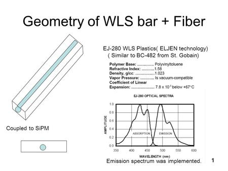 1 Geometry of WLS bar + Fiber EJ-280 WLS Plastics( ELJEN technology) ( Similar to BC-482 from St. Gobain) Coupled to SiPM Emission spectrum was implemented.