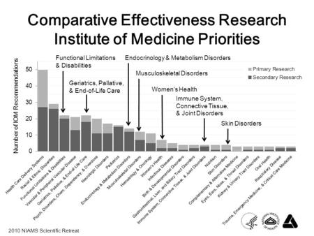 2010 NIAMS Scientific Retreat Comparative Effectiveness Research Institute of Medicine Priorities Functional Limitations & Disabilities Endocrinology &