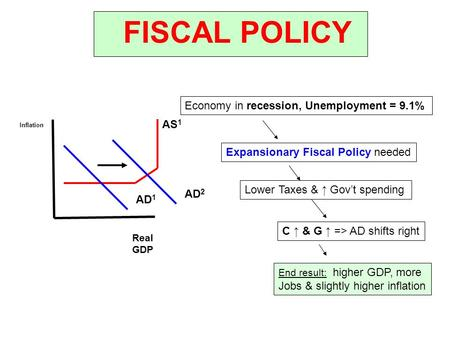 FISCAL POLICY Inflation Real GDP AS 1 AD 1 AD 2 Economy in recession, Unemployment = 9.1% Expansionary Fiscal Policy needed Lower Taxes & ↑ Gov't spending.