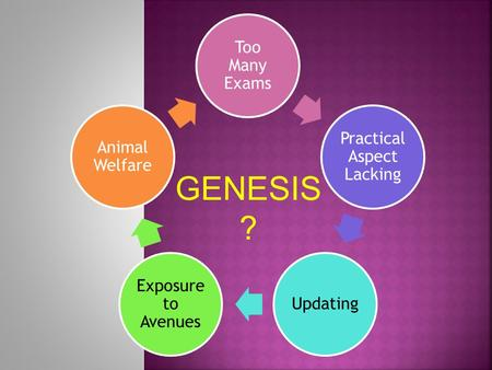 Too Many Exams Practical Aspect Lacking Updating Exposure to Avenues Animal Welfare GENESIS ?