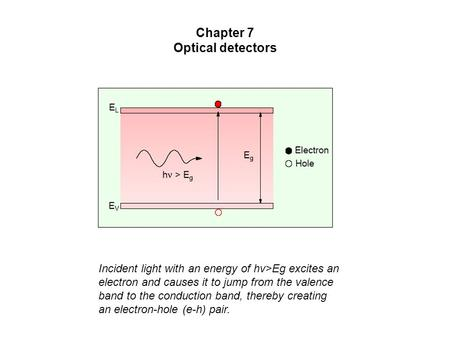 Incident light with an energy of hv>Eg excites an electron and causes it to jump from the valence band to the conduction band, thereby creating an electron-hole.