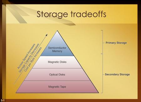 3-1 Storage tradeoffs. 3-2 Computer Storage Fundamentals Binary representation Data are processed and stored in computer system through the presence or.