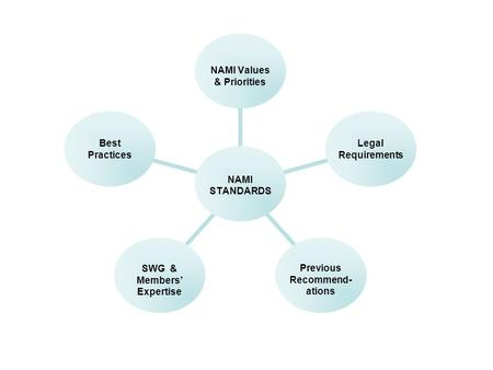 NAMI STANDARDS NAMI Values & Priorities Legal Requirements Previous Recommend- ations SWG & Members' Expertise Best Practices.