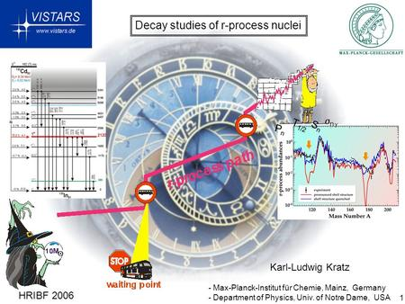 1 Decay studies of r-process nuclei Karl-Ludwig Kratz - Max-Planck-Institut für Chemie, Mainz, Germany - Department of Physics, Univ. of Notre Dame, USA.