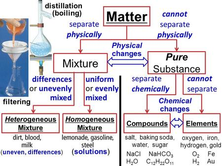 Warm Up Define these terms: Mixtures Elements Compounds ...