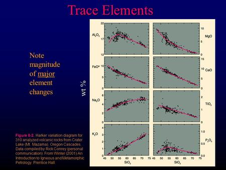 Trace Elements Note magnitude of major element changes From Winter (2001) An Introduction to Igneous and Metamorphic Petrology. Prentice Hall. Figure 8-2.