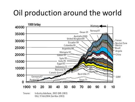 Oil production around the world