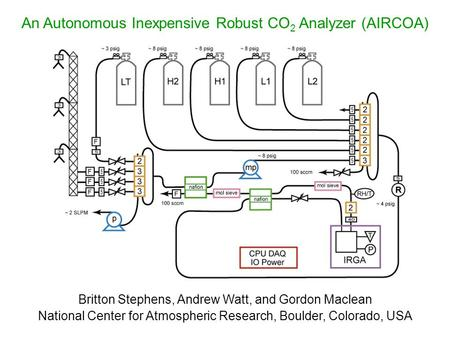 An Autonomous Inexpensive Robust CO 2 Analyzer (AIRCOA) Britton Stephens, Andrew Watt, and Gordon Maclean National Center for Atmospheric Research, Boulder,