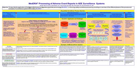 Examples of ADE Surveillance Systems MedDRA ® Processing of Adverse Event Reports in ADE Surveillance Systems Amarilys Vega, M.D, M.P.H., Sonja Brajovic,