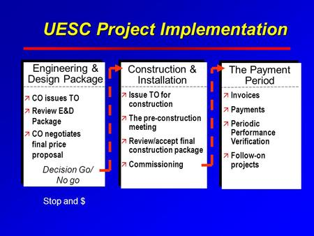 UESC Project Implementation Construction & Installation ä Issue TO for construction ä The pre-construction meeting ä Review/accept final construction package.