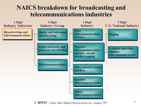 1 ©IRWIN a Times Mirror Higher Education Group, Inc., company 1997 NAICS breakdown for broadcasting and telecommunications industries Broadcasting and.