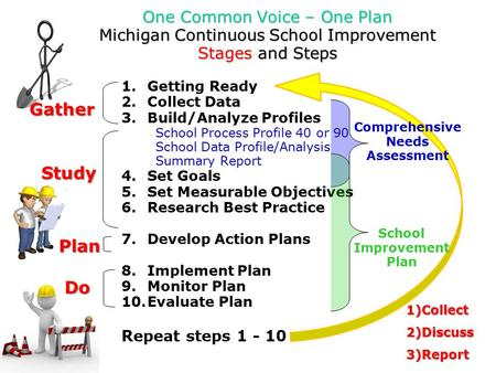 1.Getting Ready 2.Collect Data 3.Build/Analyze Profiles  School Process Profile 40 or 90  School Data Profile/Analysis  Summary Report 4.Set Goals 5.Set.