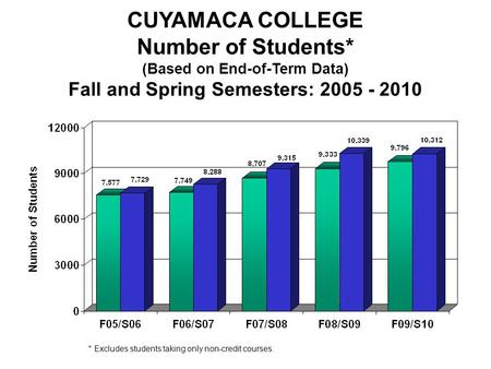 Fall/Spring Enrollment CUYAMACA COLLEGE Number of Students* (Based on End-of-Term Data) Fall and Spring Semesters: 2005 - 2010 * Excludes students taking.