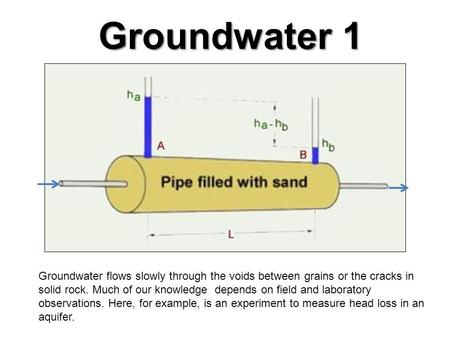 Groundwater 1 Groundwater flows slowly through the voids between grains or the cracks in solid rock. Much of our knowledge depends on field and laboratory.
