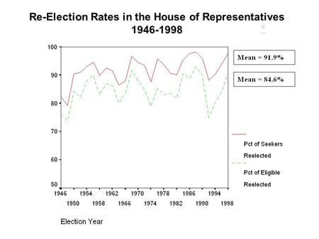Re-Election Rates in the House of Representatives 1946-1998 *