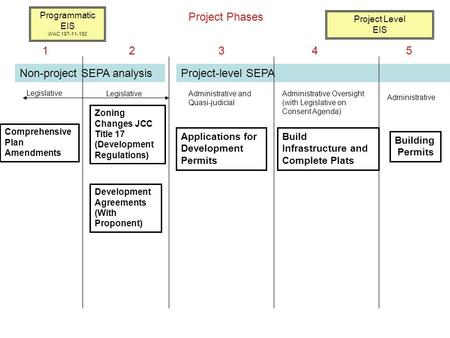 Project-level SEPA Comprehensive Plan Amendments Zoning Changes JCC Title 17 (Development Regulations) Development Agreements (With Proponent) Legislative.