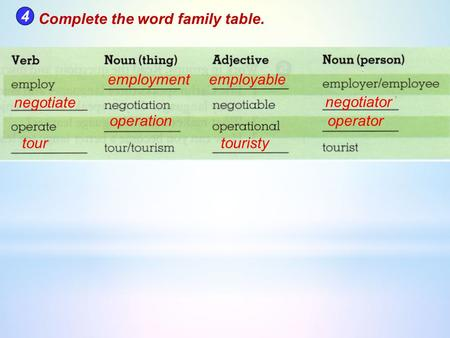 4 Complete the word family table. employment employable negotiate