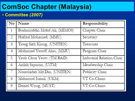 ComSoc Chapter (Malaysia) Committee (2007). Activities (2005) 1.Postgraduate Seminar: Broadband and Wireless Research, Date: 14th April 2005 (UPM) 2.Technical.