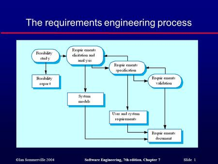 ©Ian Sommerville 2004Software Engineering, 7th edition. Chapter 7 Slide 1 The requirements engineering process.