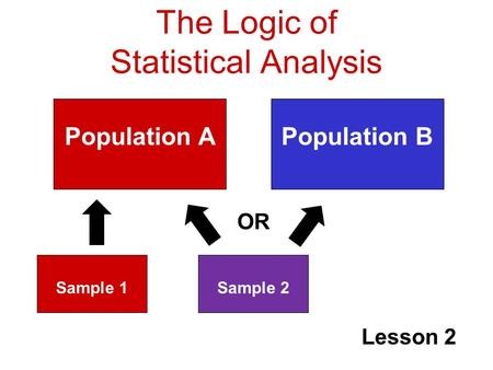The Logic of Statistical Analysis Lesson 2 Population APopulation B Sample 1Sample 2 OR.