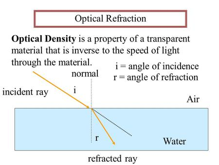 Optical Refraction Optical Density is a property of a transparent material that is inverse to the speed of light through the material. Air Water incident.