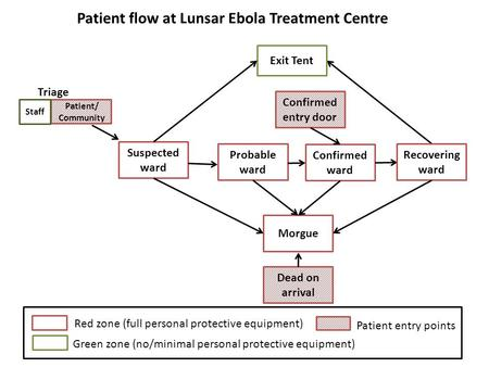Exit Tent Suspected ward Confirmed ward Recovering ward Morgue Confirmed entry door Dead on arrival Patient flow at Lunsar Ebola Treatment Centre Patient.