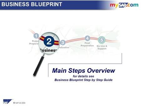  SAP AG 2000 Main Steps Overview for details see Business Blueprint Step by Step Guide BUSINESS BLUEPRINT.