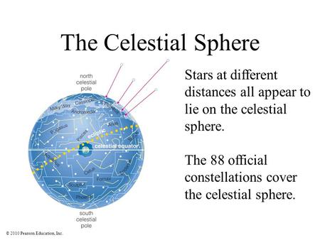 The Celestial Sphere Stars at different distances all appear to lie on the celestial sphere. The 88 official constellations cover the celestial sphere.