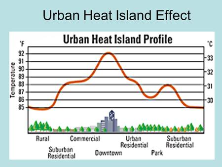 urban heat island Urban heat island research project background in this project, we investigate the urban heat island (uhi) of the dallas-forth worth metropolitan area.