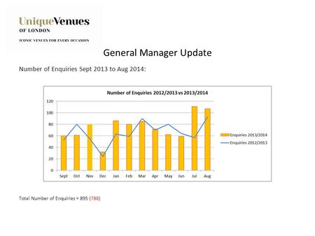 General Manager Update Number of Enquiries Sept 2013 to Aug 2014: Total Number of Enquiries = 895 (788)