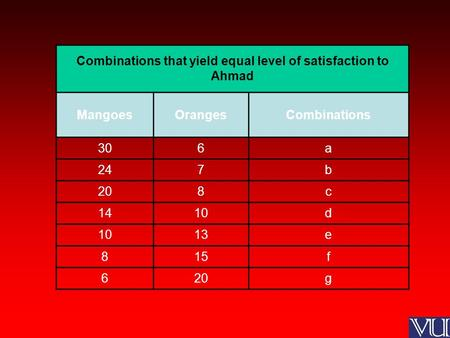 Combinations that yield equal level of satisfaction to Ahmad MangoesOrangesCombinations 306a 247b 208c 1410d 13e 815f 620g.