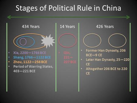 Stages of Political Rule in China 434 Years426 Years14 Years Xia, 2200—1766 BCE Shang, 1766—1122 BCE Zhou, 1122—256 BCE Period of Warring States, 403—221.