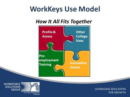 WorkKeys Use Model How It All Fits Together Profile & Assess