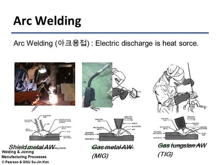 © Pearson & GNU Su-Jin Kim Welding & Joining Manufacturing Processes Arc Welding Shield metal AWGas metal AW (MIG) Gas tungsten AW (TIG) Arc Welding (