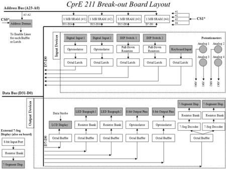 CprE 211 Break-out Board Layout Input Devices Output Devices DIP Switch 1DIP Switch 2 Keyboard Input Octal Latch Analog 1Analog 2 Analog 4Analog 3 AN0AN1.