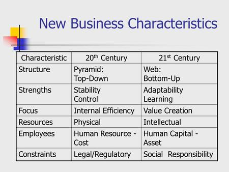 New Business Characteristics Characteristic20 th Century21 st Century StructurePyramid: Top-Down Web: Bottom-Up StrengthsStability Control Adaptability.