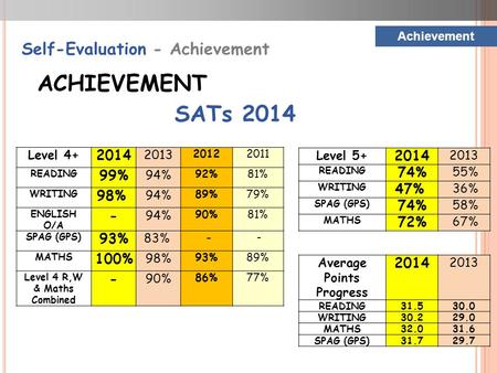 Achievement Self-Evaluation - Achievement ACHIEVEMENT SATs 2014 Level 4+ 2014 2013 20122011 READING 99% 94% 92%81% WRITING 98% 94% 89%79% ENGLISH O/A -