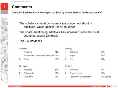 YouGov Sweden AB © 2009 YouGov YouGov Nordic Food & Health Comments Question 2. What substance are you particularly concerned that food may contain? 2.