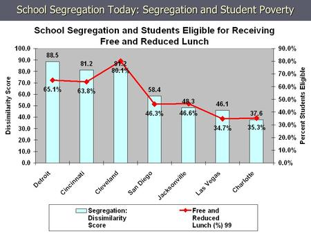 School Segregation Today: Segregation and Student Poverty