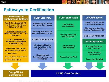 © 2008 Cisco Systems, Inc. All rights reserved.Cisco Confidential 1 Pathways to Certification CCNA Certification CCNA Discovery Designing and Supporting.