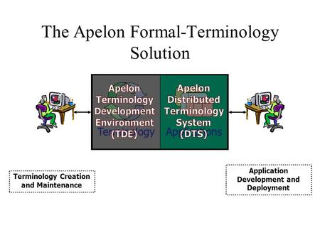 The Apelon Formal-Terminology Solution Terminology Creation and Maintenance Application Development and Deployment TerminologyApplications.