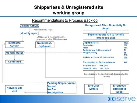 Shipperless & Unregistered site working group Recommendations to Process Backlog Shipper Activity Monthly report No interest - orphaned Widened identity.
