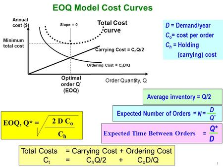 1 EOQ Model Cost Curves Slope = 0 Total Cost curve Ordering Cost = C o D/Q Order Quantity, Q Annual cost ($) Minimum total cost Optimal order Q * (EOQ)