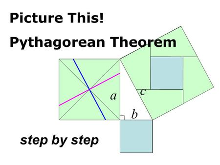 Pythagorean Theorem step by step a c b Picture This!